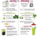 Blending vs. Juicing (Infographic)