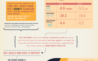 Eating Fat Doesn't Make You Fat (Infographic)