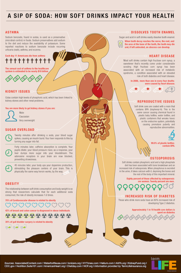 the dangers of excessive sugar intake on the human body One of the causes of low blood sugar is excessive drinking of alcohol, but we know that candida toxins are mostly alcohol in nature too, which would also cause low blood sugar deep breathing exercise - take 3-4 slow deep breaths in a row, and about 5 minutes later take another 3-4 slow deep breaths, and wait another 5 minutes and repeat it.