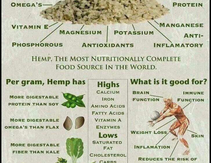 how to use hemp seeds