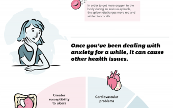 What Anxiety Does To Your Body (Infographic)