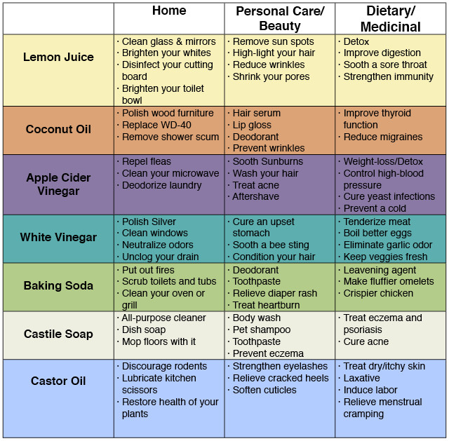 72 uses for simple household products to save money