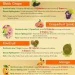 The 25 Healthiest Fruits & Their Benefits (Infographic)