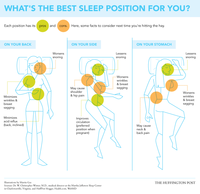 The Best Amp Worst Sleeping Positions Infographic